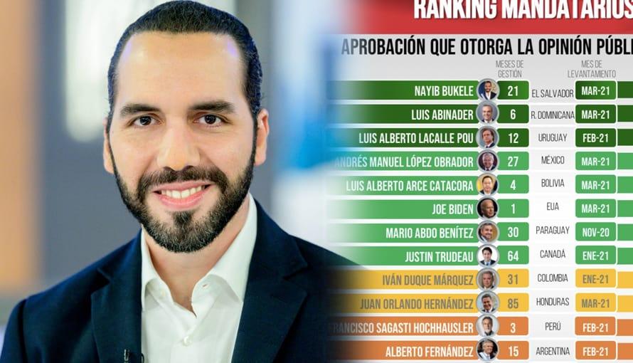 Presidente Bukele ocupa la primera posición en ranking de líderes a nivel mundial